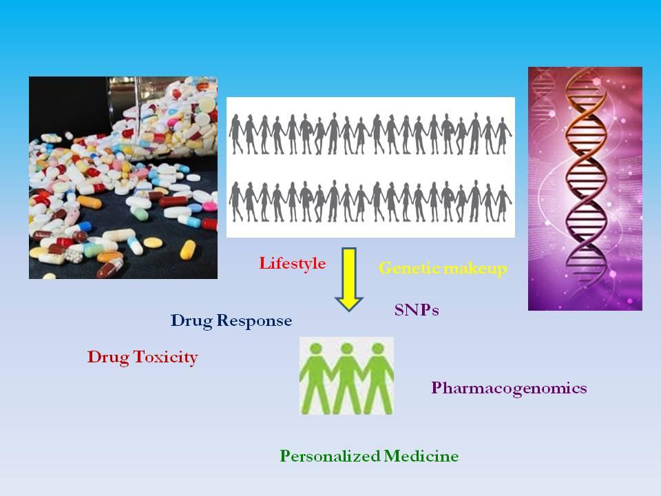 blog pharmacogenomics