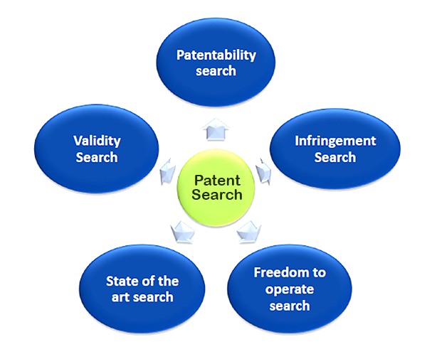 Patent Services